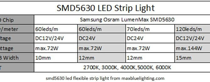 Samsung Osram LumenMax SMD5630 LED Strip light