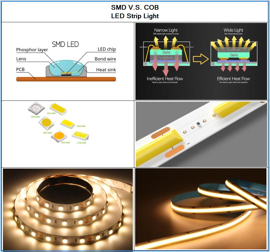 SMD vs COB LED strip light - Maxblue Lighting